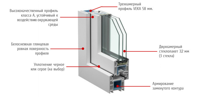 Трехстворчатые пластиковые окна Veka Euroline 58 мм