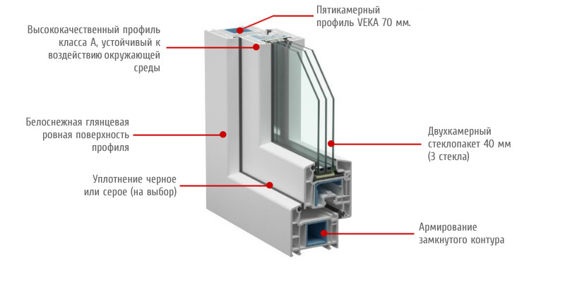 Трехстворчатые пластиковые окна Veka Softline 70 мм