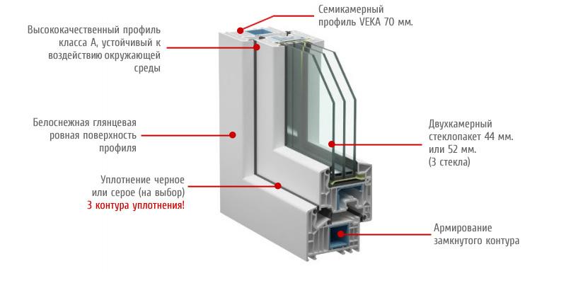 Трехстворчатые пластиковые окна Veka Softline 82 мм