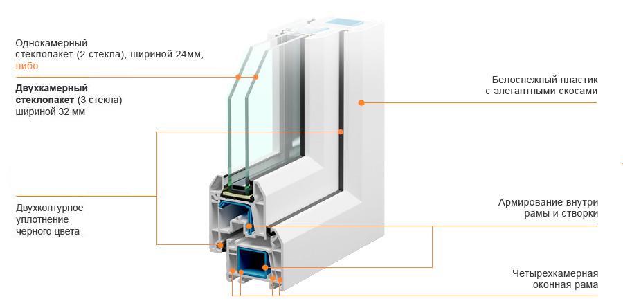 Трехстворчатые пластиковые окна Veka WHS Halo 60 мм